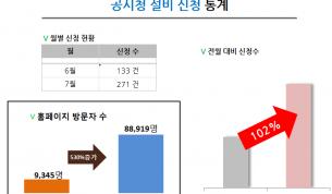 DTV KOREA 방문객 증가 그래프